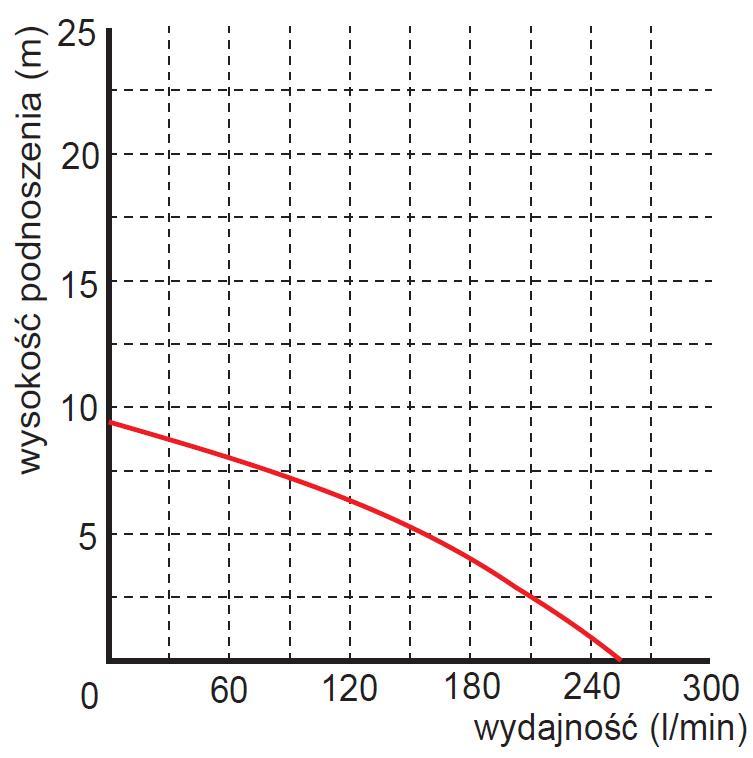 Pompa zalewowa Omnigena WQ 1100 Furia
