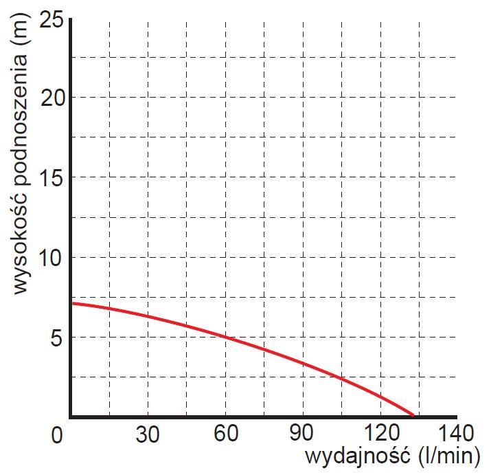 Pompa zalewowa Omnigena WQ 180F wydajność